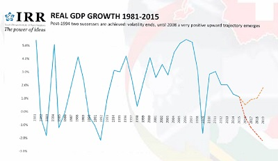 South Africa: Real GDP growth 1981-2015