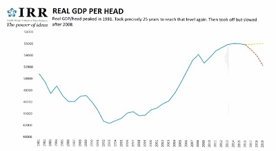 South Africa: Real GDP per head